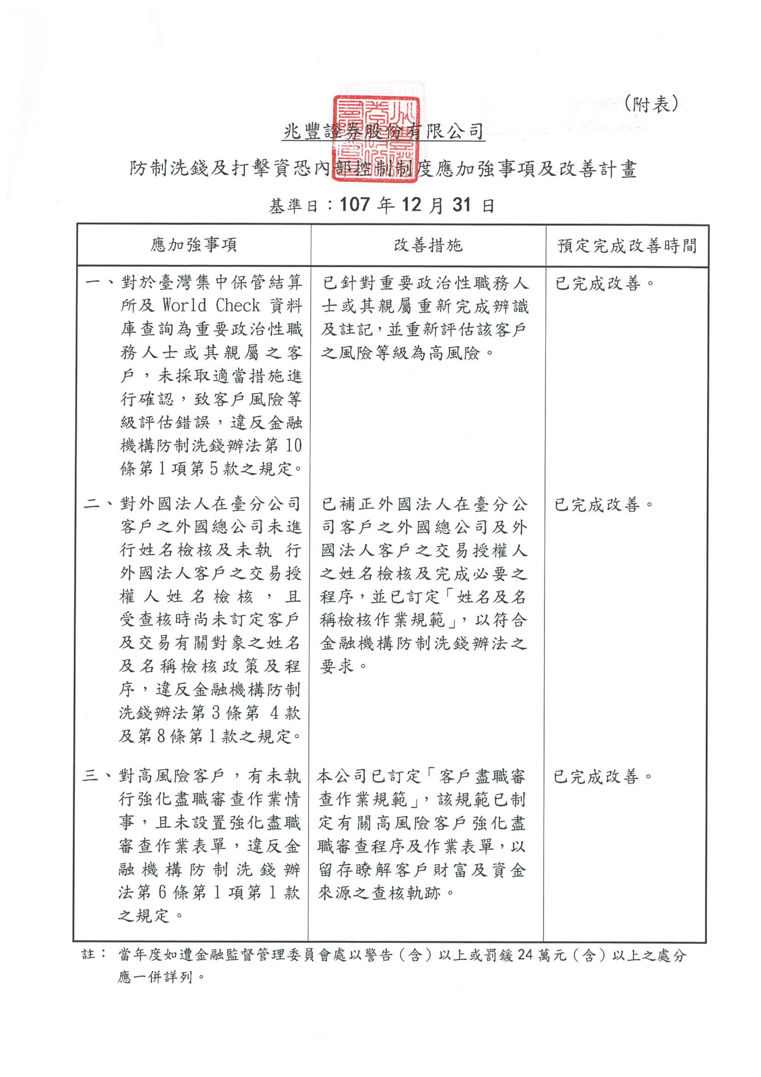 防制洗錢及打擊資恐內部控制制度聲明書108-2