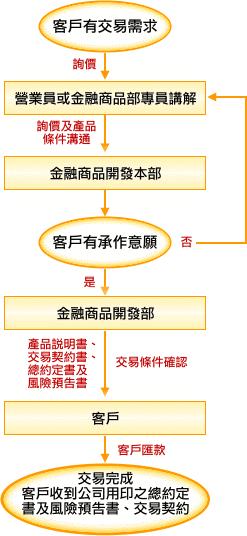 FAQ:我該如何申購股權連結商品(ELN)或保本型商品(PGN)?